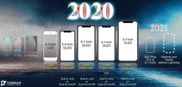4 nuevos iPhone OLED en 2020