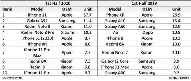 Ventas mundiales de smartphones mitad 2020 vs 2019