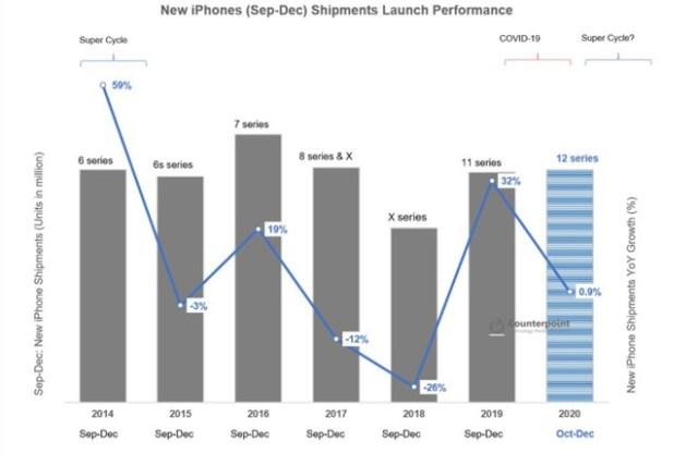 Estimación ventas iPhone 12 en 2020
