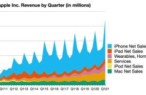 Apple reporta ganancias récord en el primer trimestre de 2021