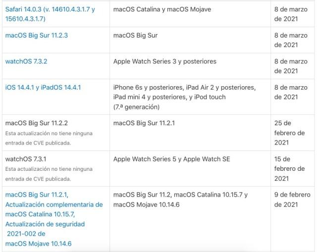 Relacion de actualizaciones de seguridad iOS y macOS entre otros