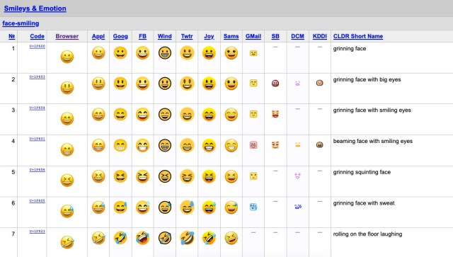 Diferencias emojis iPhone