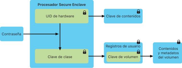 Secure Enclave funcionamiento