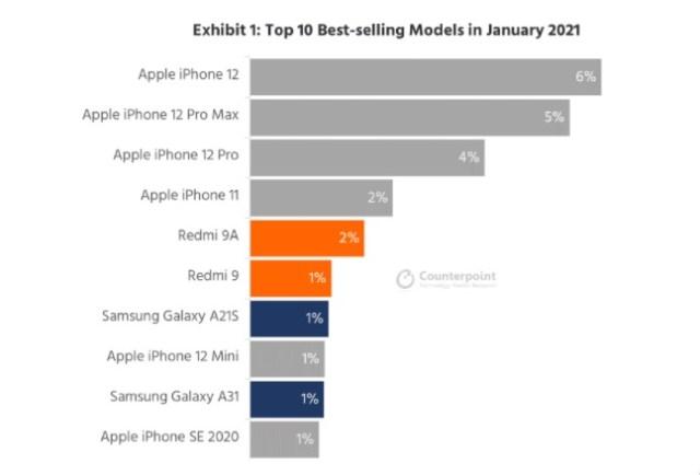 Ventas del iPhone 12 mini, no son como se esperaban