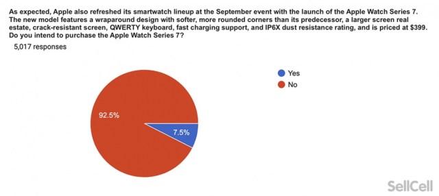 Apple Watch Series 7 intencion de compra