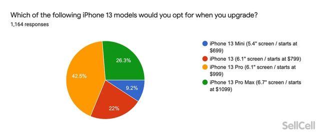 iPhone 13 mas atractivo para actualizar