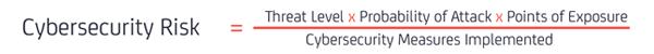 Cybersecurity Risks Formular