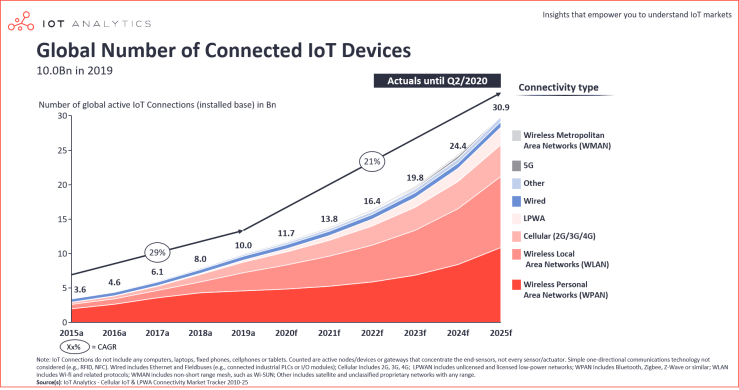 https://i1.wp.com/iot-analytics.com/wp/wp-content/uploads/2020/11/Number-of-connected-IoT-devices-2015-2025-min.png?w=740&ssl=1