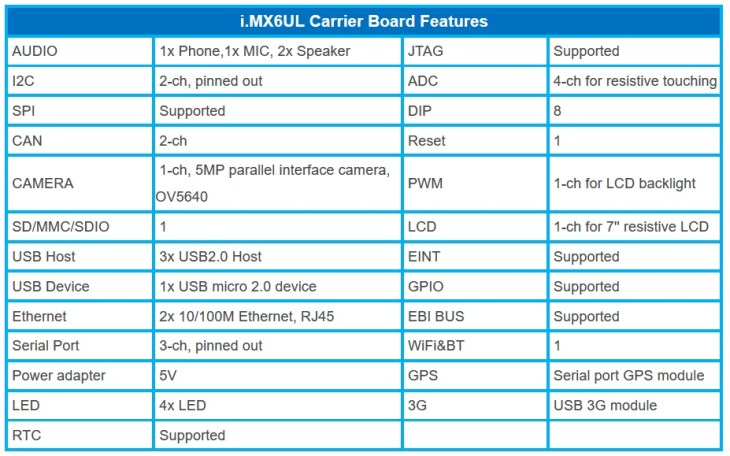 Forlinx iMU6UL development board features