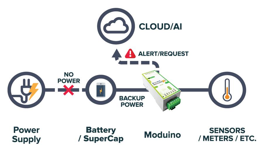 Battery powered Moduino ESP32