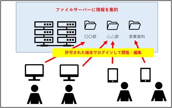 ファイルサーバーネットワーク