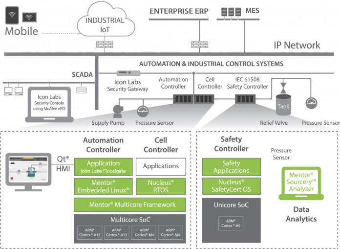 Mentor Graphics Embedded