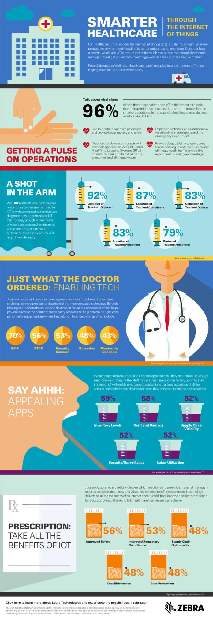 Zebra IoT Healthcare Infographic