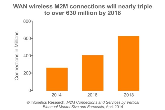 Infonetics WAN Wireless