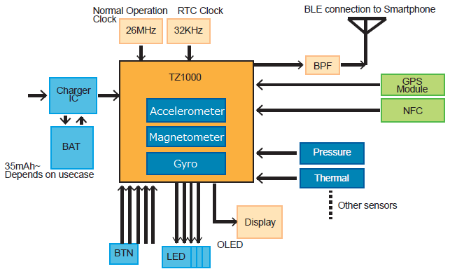 Toshiba Application Processors for Wearable Devices: TZ1000