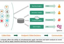 WSO2 Analytics