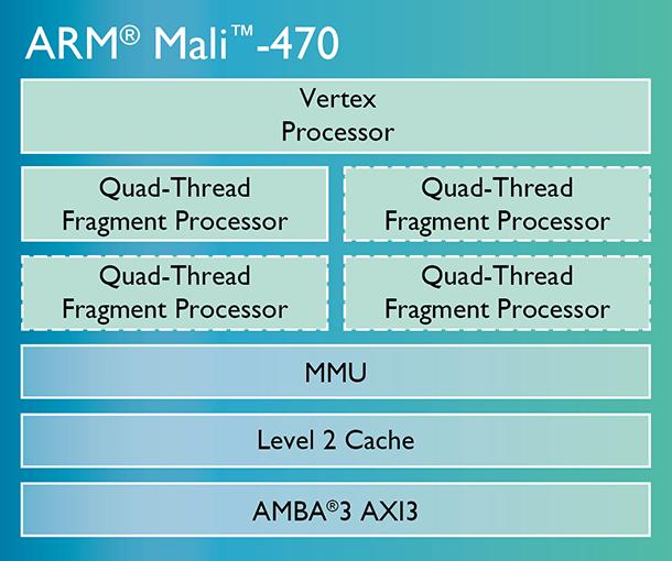ARM Mali 470
