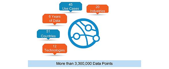 IDC IoT Spending