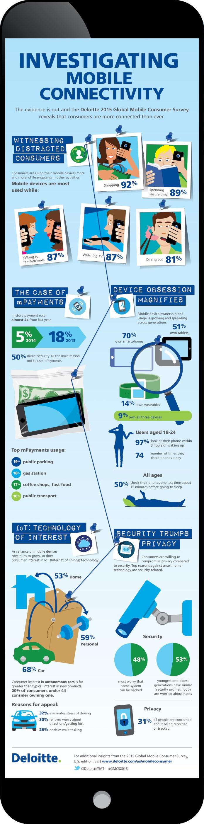 Deloitte Mobile Survey