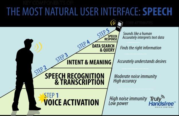 Sensory Voice Control