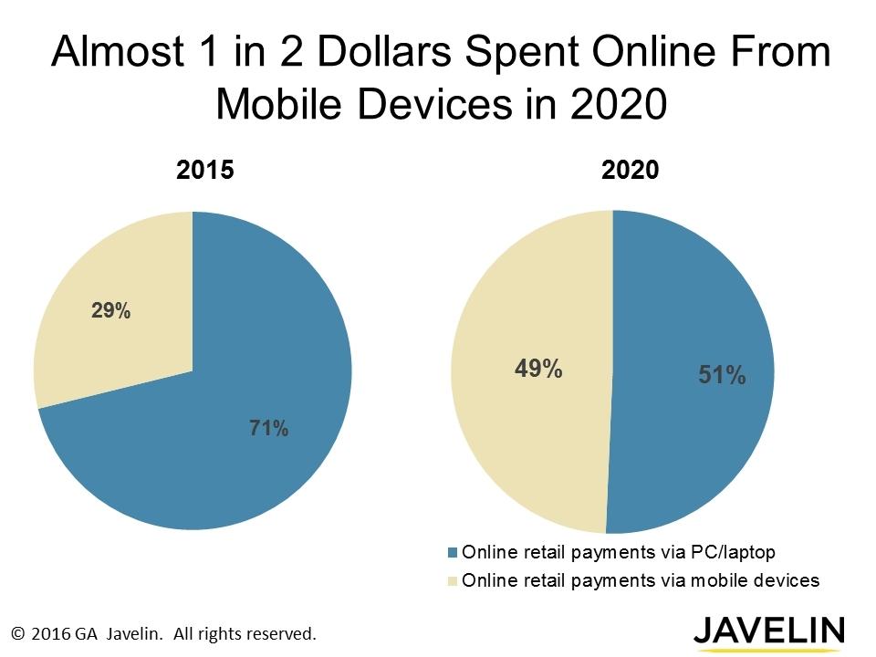 Iot triggers new impulse e commerce purchasing iot for E commerce mobili