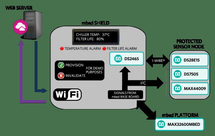 MAXIM Industrial IoT