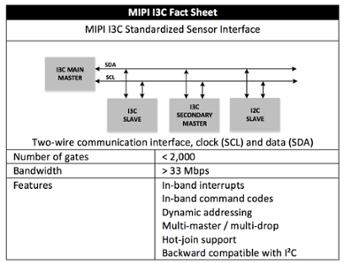 MIPI I3C Sensor