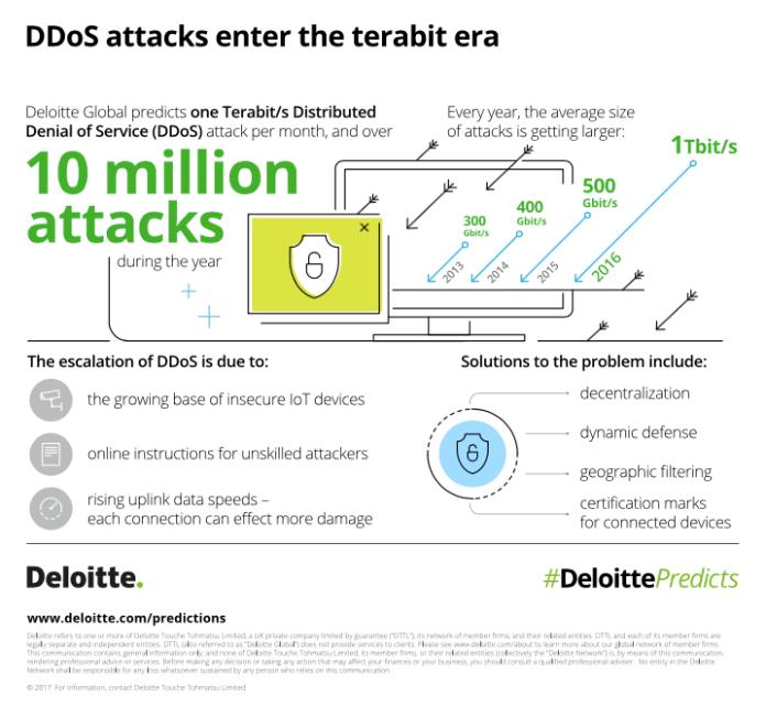 Deloitte DDoS attacks