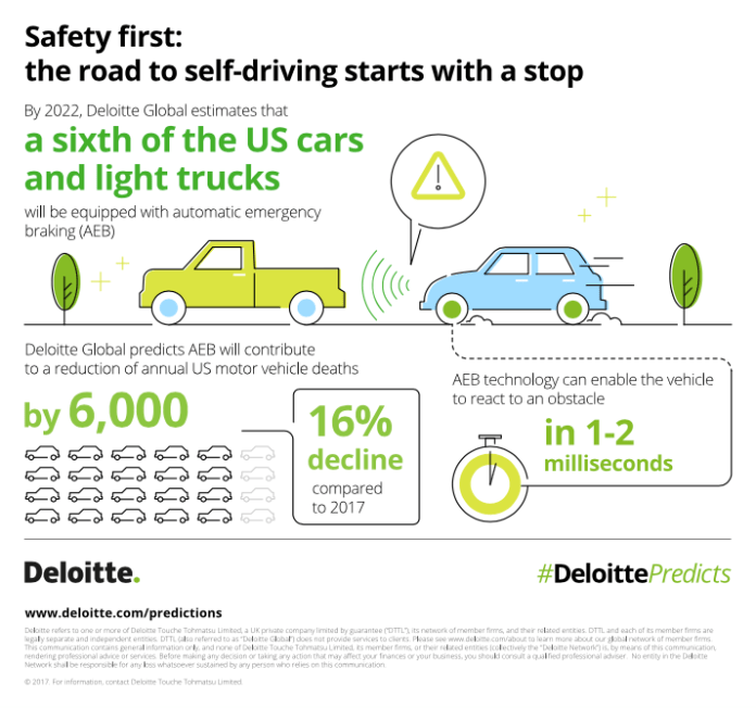 Deloitte Self Driving