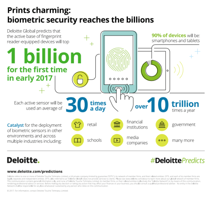 Deloitte biometric