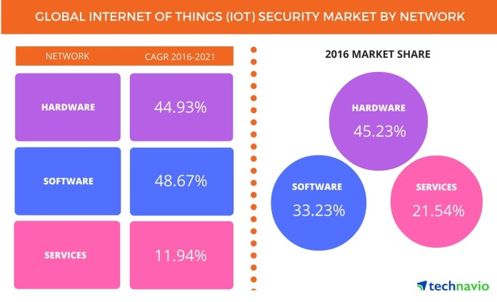 Global Internet of Things Security Market