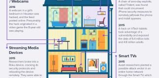Avast Smart Home
