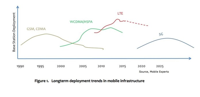 mobile infrastructure