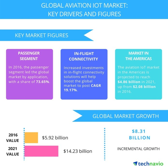 Global Aviation IOT Market