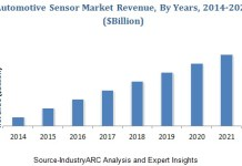 IndustryARC - Automotive Sensor Market