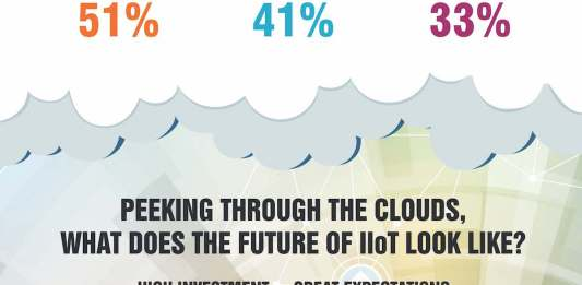 On The Road To IIoT Transformation