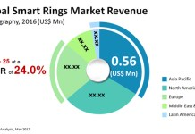 smart-rings-market