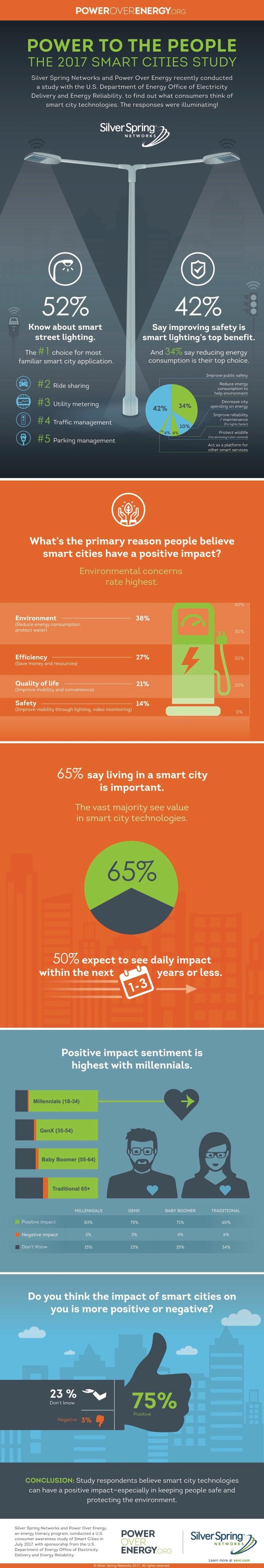 SmartCity Study