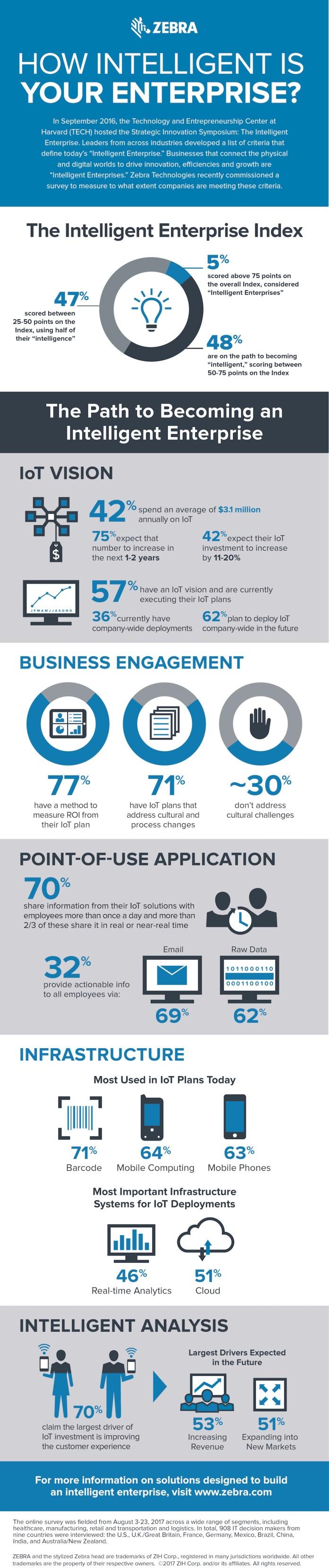 how-intelligent-enterprise-infographic-en-us-1027-1