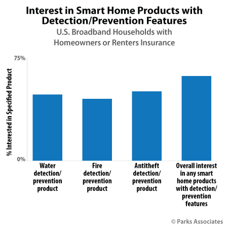 Parks Associates research - interest in smart home products with detection/prevention features