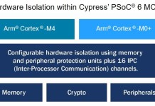 Cypress_PSoC_6_MCU_Security_Block