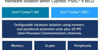 Cypress_PSoC_6_MCU_Security_Block