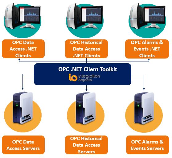 OPC .NET Client Toolkit