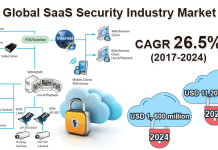 SaaS Security Industry Market