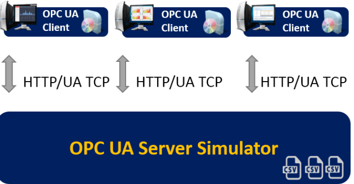 opc ua server simulator