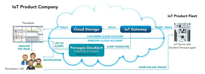 DevAlert Cloud Service
