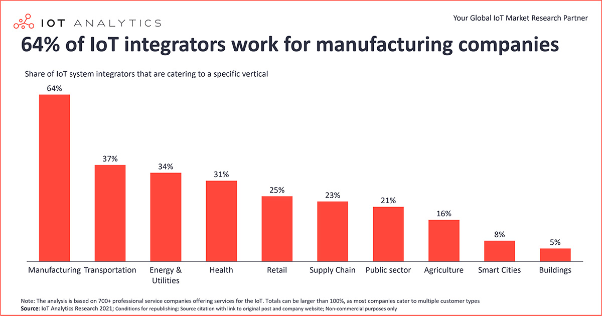 chart: 64 Percent of IoT integrators work for manufacturing companies