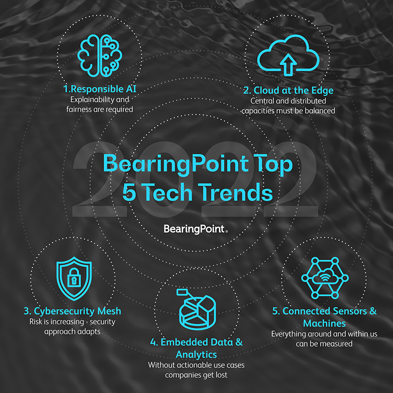 BearingPoint 5 technology trends for 2022