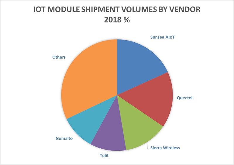 Chart: IoT Cellular Module Market Share 2018