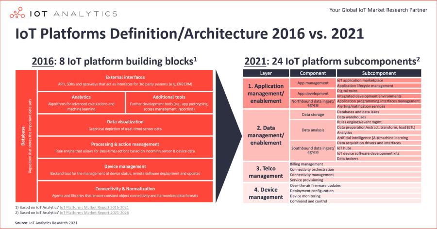 IoT Platforms Definition/Architecture 2016 vs 2021